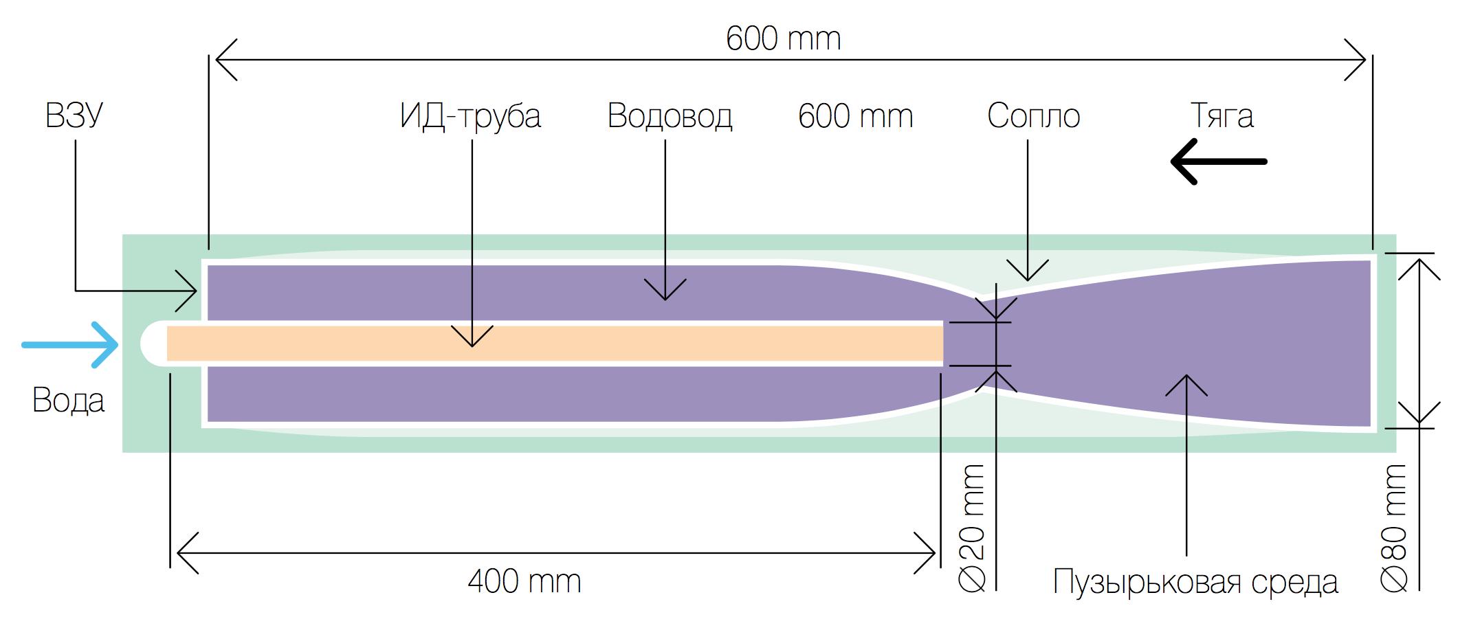 Рис. 1. Схема плоского прямоточного водометного движителя